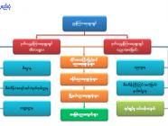အခြေခံပညာဦးစီးဌာန၏ ရည်ရွယ်ချက်နှင့် လုပ်ငန်းတာဝန်များ