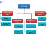 ပညာရေးသုတေသန၊ စီမံကိန်းနှင့်လေ့ကျင့်ရေးဦးစီးဌာန၏ ရည်ရွယ်ချက်နှင့်လုပ်ငန်းတာဝန်များ