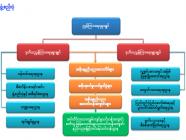 နည်းပညာ၊ သက်မွေးပညာနှင့်လေ့ကျင့်ရေးဦးစီးဌာန ရည်ရွယ်ချက်နှင့်လုပ်ငန်းတာဝန်