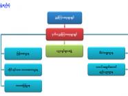 မြန်မာနိုင်ငံ တိုင်းရင်းသားဘာသာစကား ဦးစီးဌာန၏ ရည်ရွယ်ချက်နှင့် လုပ်ငန်းတာဝန်များ